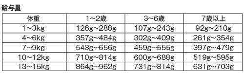 ドッグフード(レトルト) メイングルメ2 アジ EATDELI  給与量