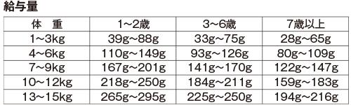 ドッグフード(レトルト) メイングルメ1 アジ 供給量
